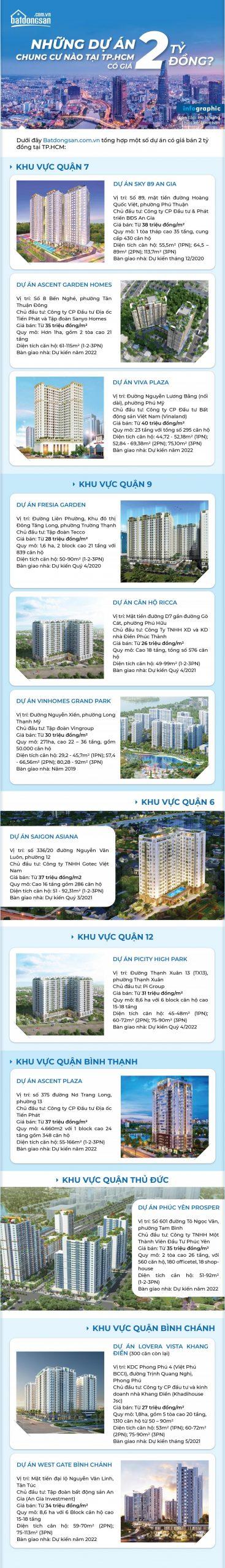 Danh sách dự án căn hộ chung cư trên dưới 2 tỷ Hồ Chí Minh 2020